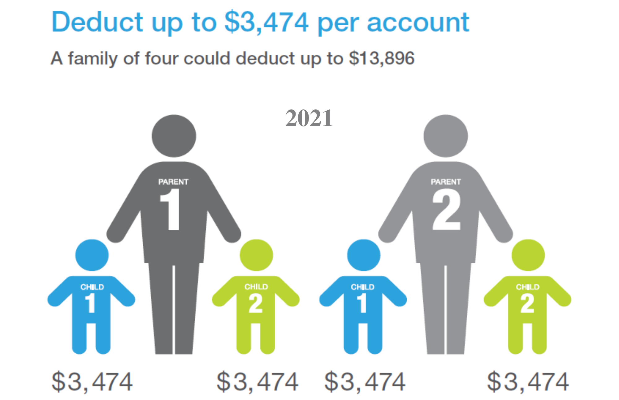 Deduct up to $3,474 per account. A family of four could deduct up to $13,896 in 2021.