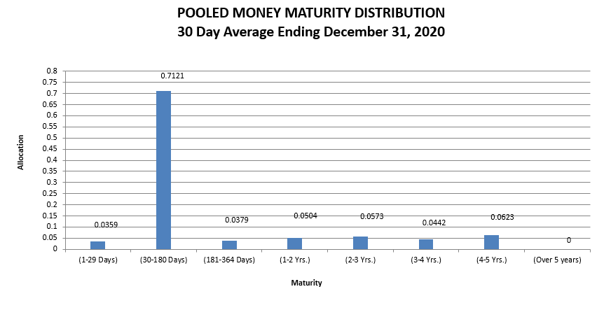 Pooled Money Maturity Distribution 30 Day Average Ending December 31, 2020
